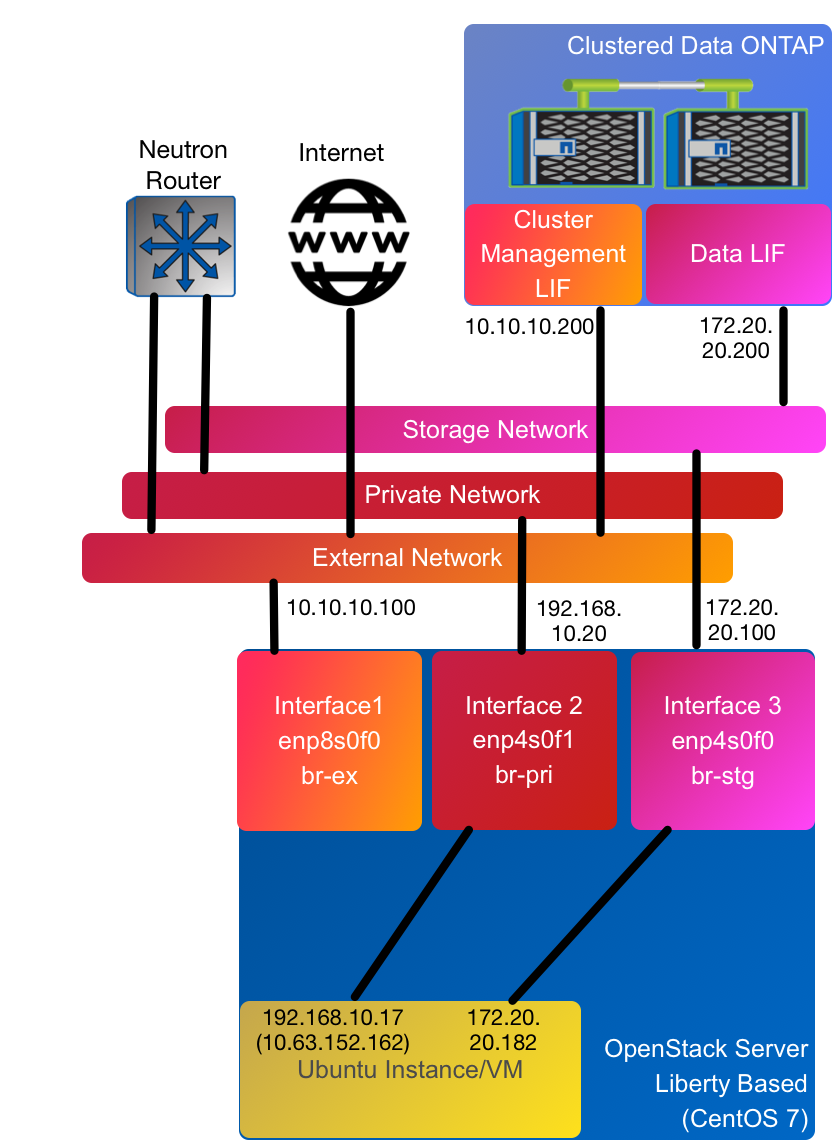 PackStack Architecture
