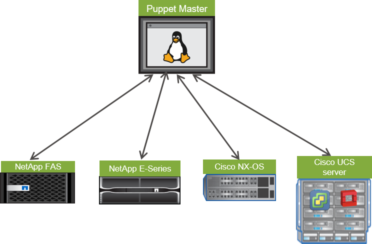 ThePub @ NetApp: Automating IaaS for DevOps on FlexPod with Puppet