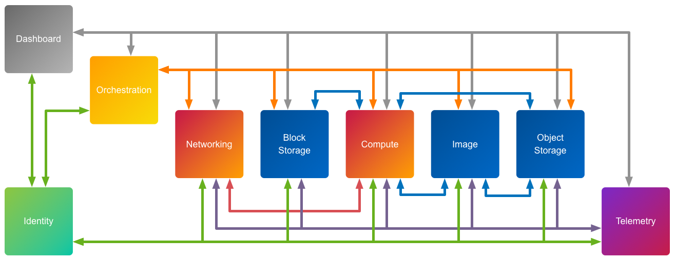 An Logical Diagram Of The Components Comprising OpenStack