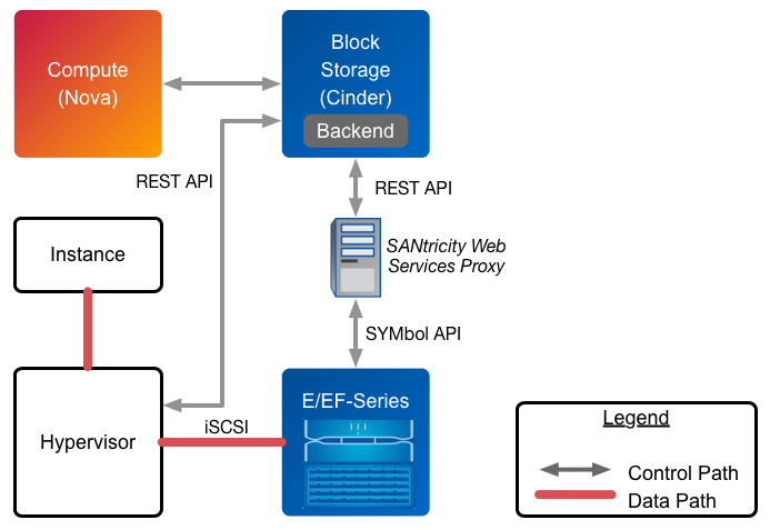 An Logical Diagram Of The Deployment Topology With Cinder And Net E Series Storage Solutions