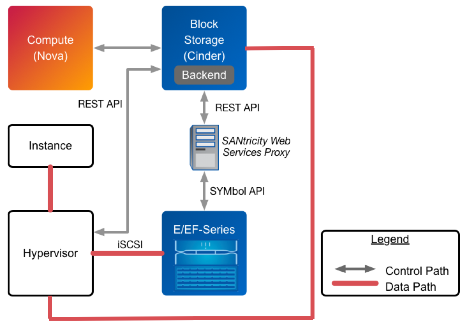 cinder_eseries_deployment_topology netapp driver for e series with iscsi openstack deployment and